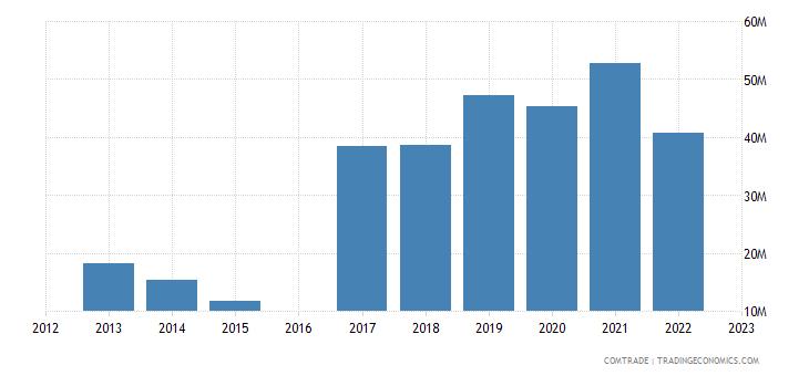 moldova imports vietnam