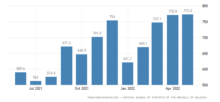 Moldova Imports