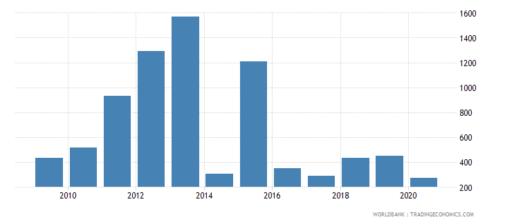 moldova industrial design applications resident by count wb data