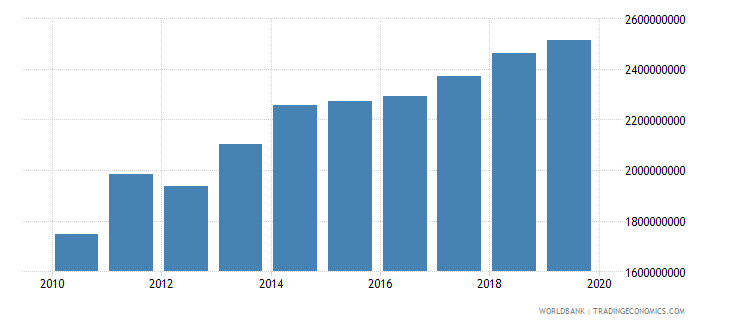moldova industrial production constant us$ wb data