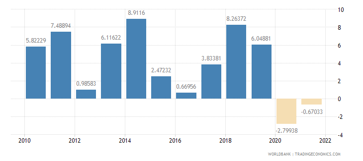 moldova industry value added annual percent growth wb data