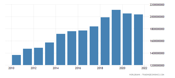 moldova industry value added constant 2000 us dollar wb data