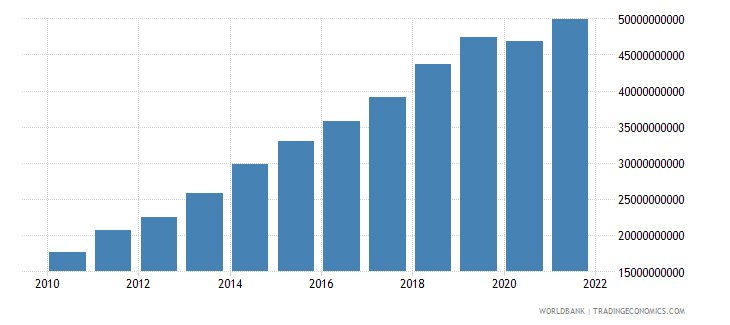 moldova industry value added current lcu wb data