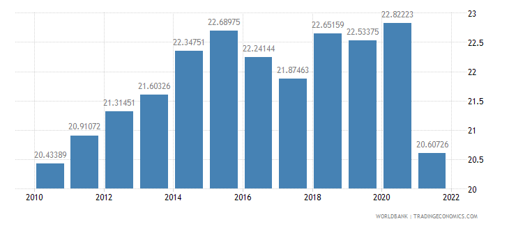 moldova industry value added percent of gdp wb data