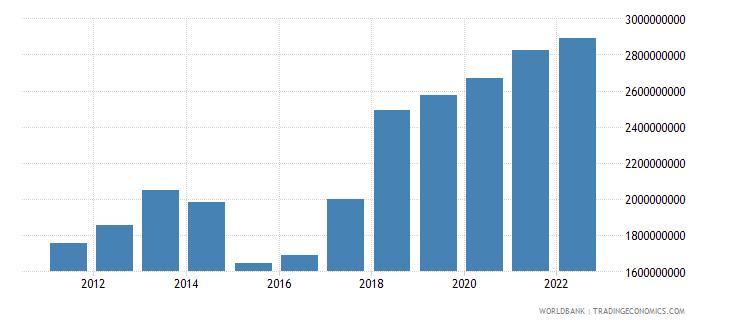 moldova industry value added us dollar wb data