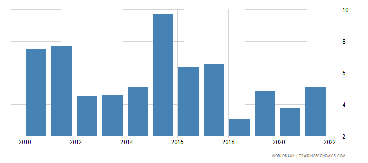 moldova inflation consumer prices annual percent wb data