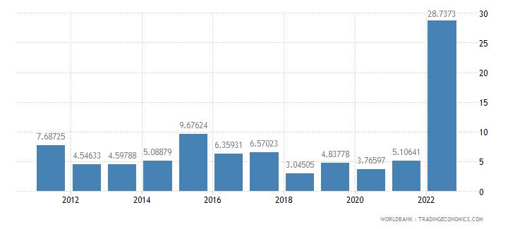 moldova inflation consumer prices annual percent wb data