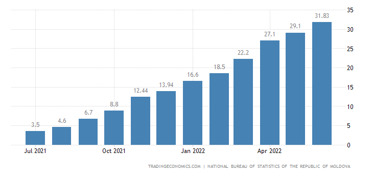 Moldova Inflation Rate