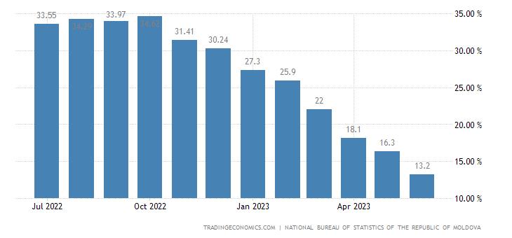 Moldova Inflation Rate