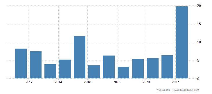 moldova inflation gdp deflator annual percent wb data