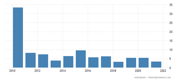 moldova inflation gdp deflator linked series annual percent wb data