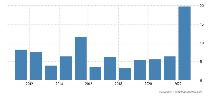 moldova inflation gdp deflator linked series annual percent wb data