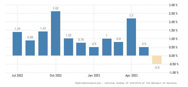 Moldova Inflation Rate MoM