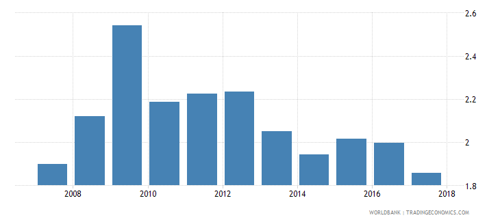 moldova insurance company assets to gdp percent wb data