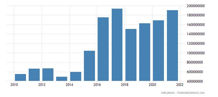 moldova interest payments current lcu wb data