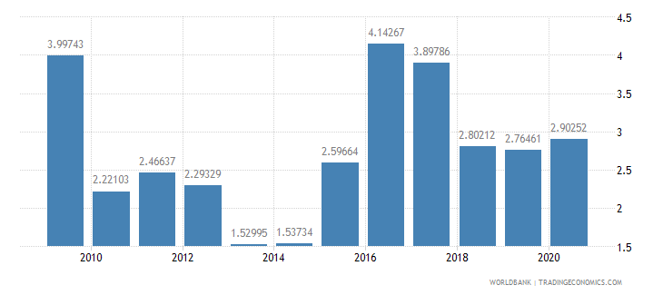 moldova interest payments percent of revenue wb data