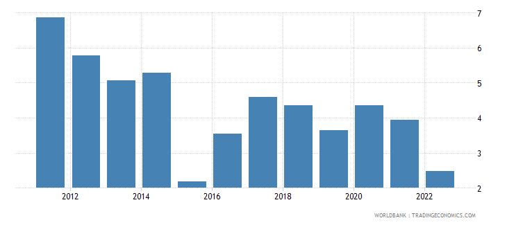moldova interest rate spread lending rate minus deposit rate percent wb data