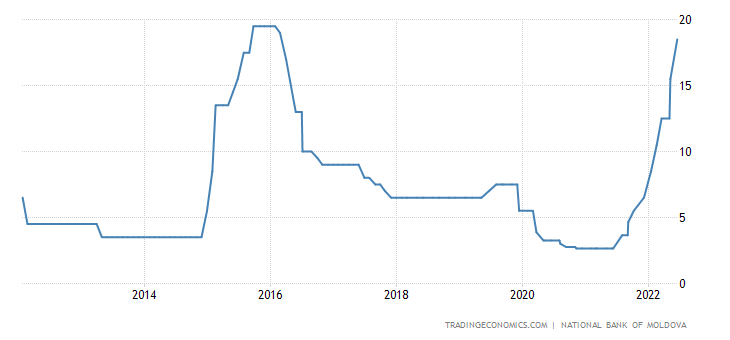 Moldova Interest Rate