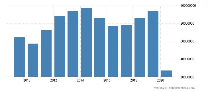 moldova international tourism expenditures for passenger transport items us dollar wb data