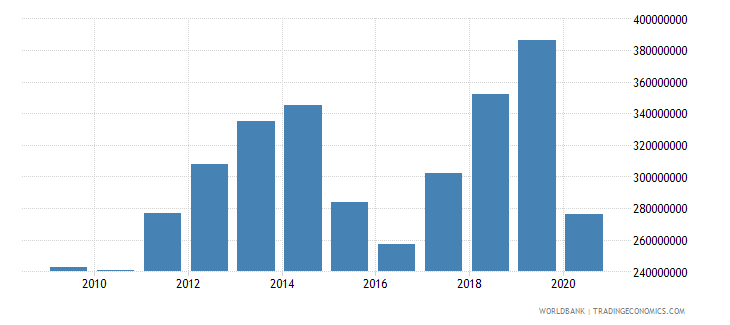 moldova international tourism expenditures for travel items us dollar wb data