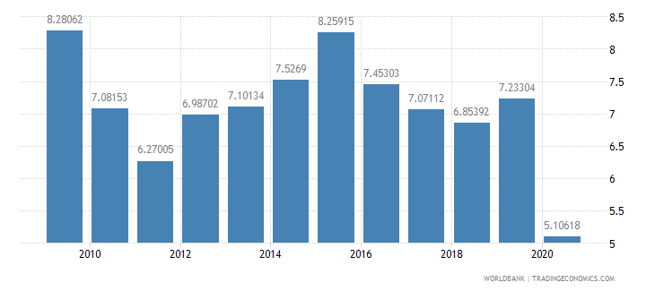 moldova international tourism expenditures percent of total imports wb data