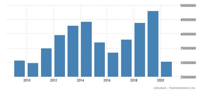 moldova international tourism expenditures us dollar wb data