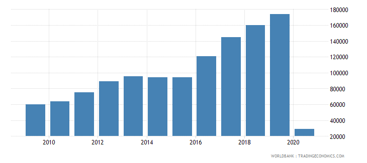 moldova international tourism number of arrivals wb data
