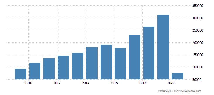 moldova international tourism number of departures wb data
