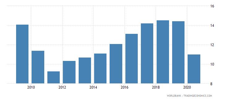 moldova international tourism receipts percent of total exports wb data