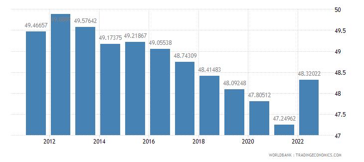 moldova labor force female percent of total labor force wb data