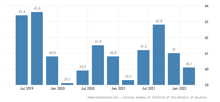 Moldova Labor Force Participation Rate