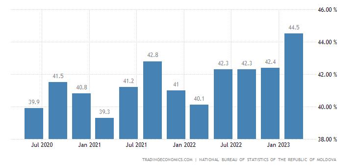 Moldova Labor Force Participation Rate