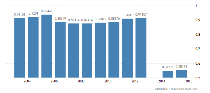 moldova labor force participation rates  working age wb data