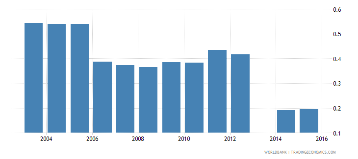 moldova labor force participation rates  youth wb data
