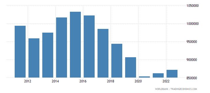 moldova labor force total wb data