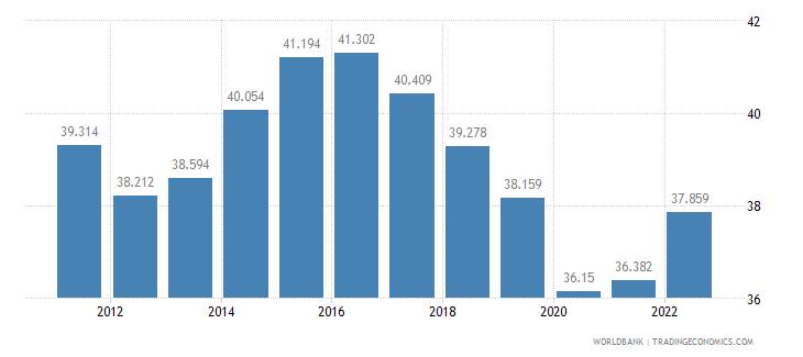 moldova labor participation rate female percent of female population ages 15 plus  wb data
