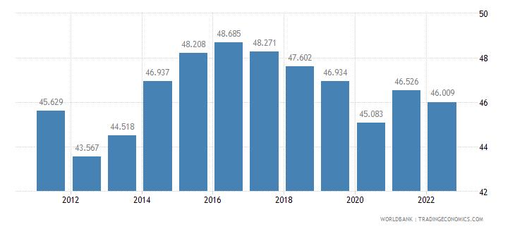moldova labor participation rate male percent of male population ages 15 plus  wb data