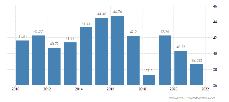 moldova labor participation rate total percent of total population ages 15 plus  wb data
