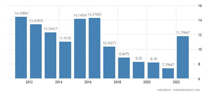 moldova lending interest rate percent wb data