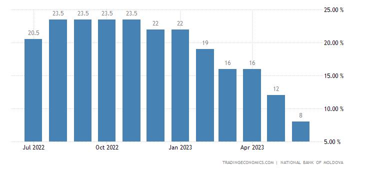 Moldova Overnight Credits Rate