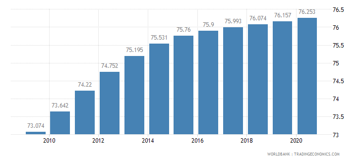 moldova life expectancy at birth female years wb data