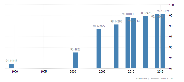 moldova literacy rate adult female percent of females ages 15 and above wb data