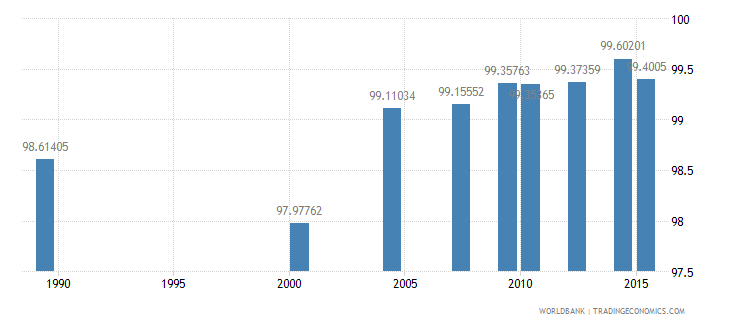 moldova literacy rate adult male percent of males ages 15 and above wb data