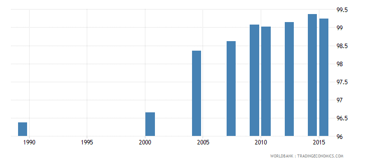 moldova literacy rate adult total percent of people ages 15 and above wb data