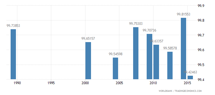 moldova literacy rate youth female percent of females ages 15 24 wb data
