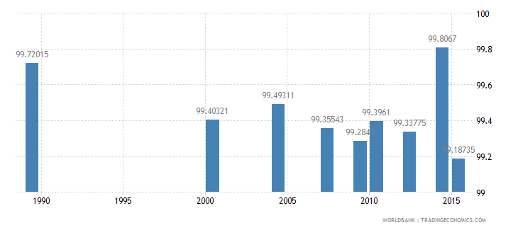 moldova literacy rate youth male percent of males ages 15 24 wb data