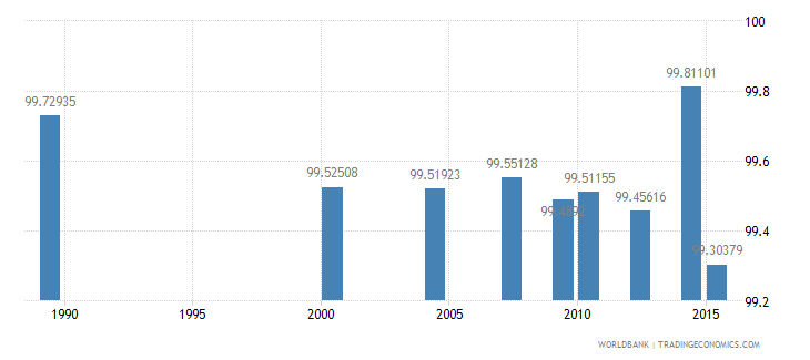 moldova literacy rate youth total percent of people ages 15 24 wb data