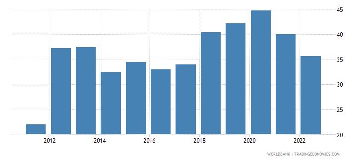 moldova manufactures exports percent of merchandise exports wb data