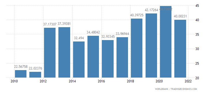 moldova manufactures exports percent of merchandise exports wb data