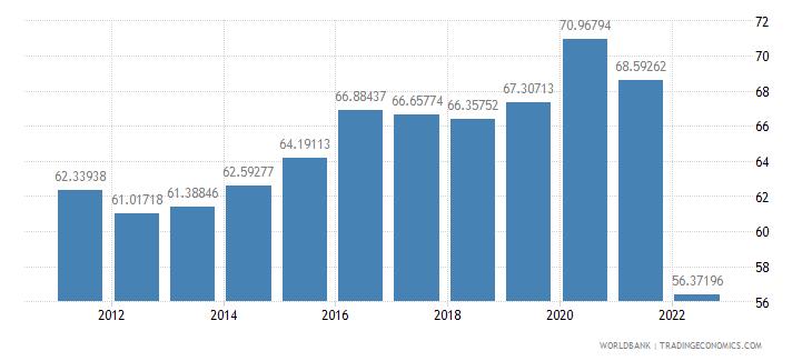 moldova manufactures imports percent of merchandise imports wb data